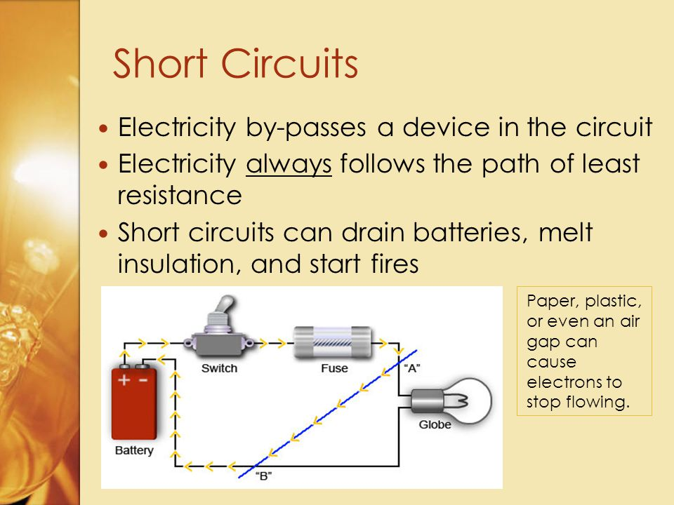 Electricity by-passes a device in the circuit Electricity always follows the path of least resistance Short circuits can drain batteries, melt insulation, and start fires Short Circuits Paper, plastic, or even an air gap can cause electrons to stop flowing.