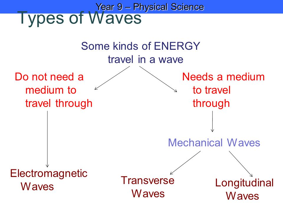 Year 9 – Physical Science Year 9 – Physical Science Types of Waves Some kinds of ENERGY travel in a wave Do not need a medium to travel through Needs a medium to travel through Longitudinal Waves Transverse Waves Electromagnetic Waves Mechanical Waves