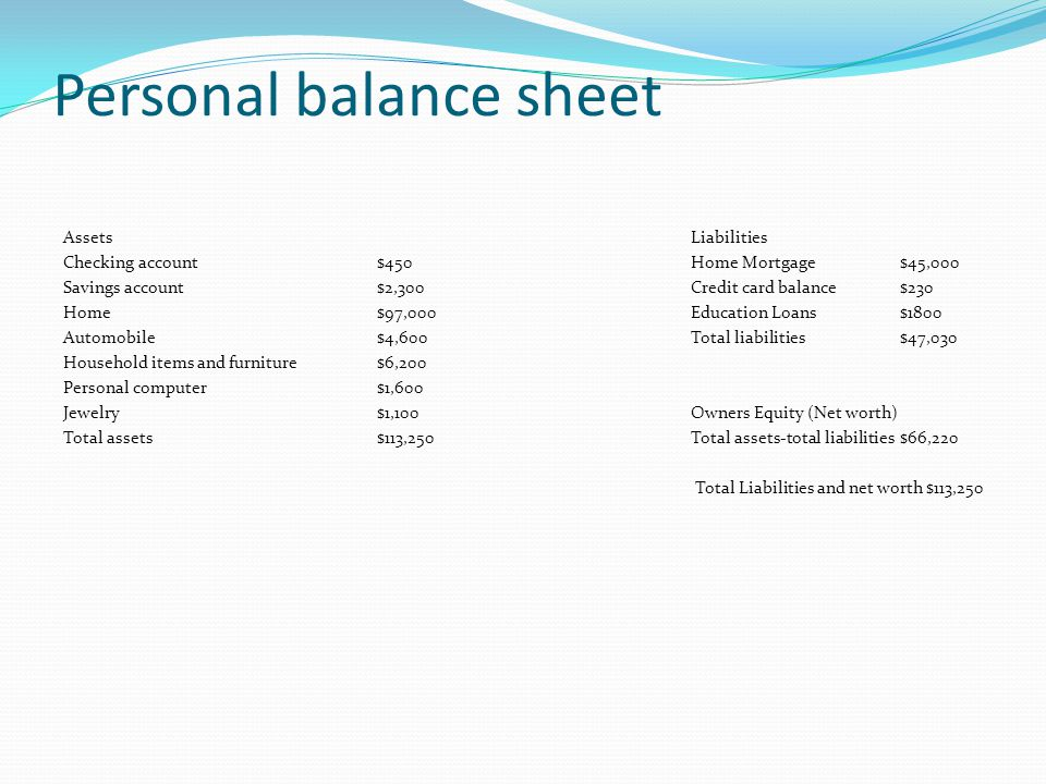 Personal balance sheet AssetsLiabilities Checking account$450Home Mortgage$45,000 Savings account$2,300Credit card balance$230 Home$97,000Education Loans$1800 Automobile$4,600Total liabilities$47,030 Household items and furniture$6,200 Personal computer$1,600 Jewelry$1,100Owners Equity (Net worth) Total assets$113,250Total assets-total liabilities$66,220 Total Liabilities and net worth $113,250