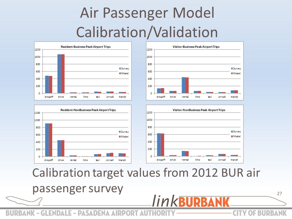Air Passenger Model Calibration/Validation Calibration target values from 2012 BUR air passenger survey 27
