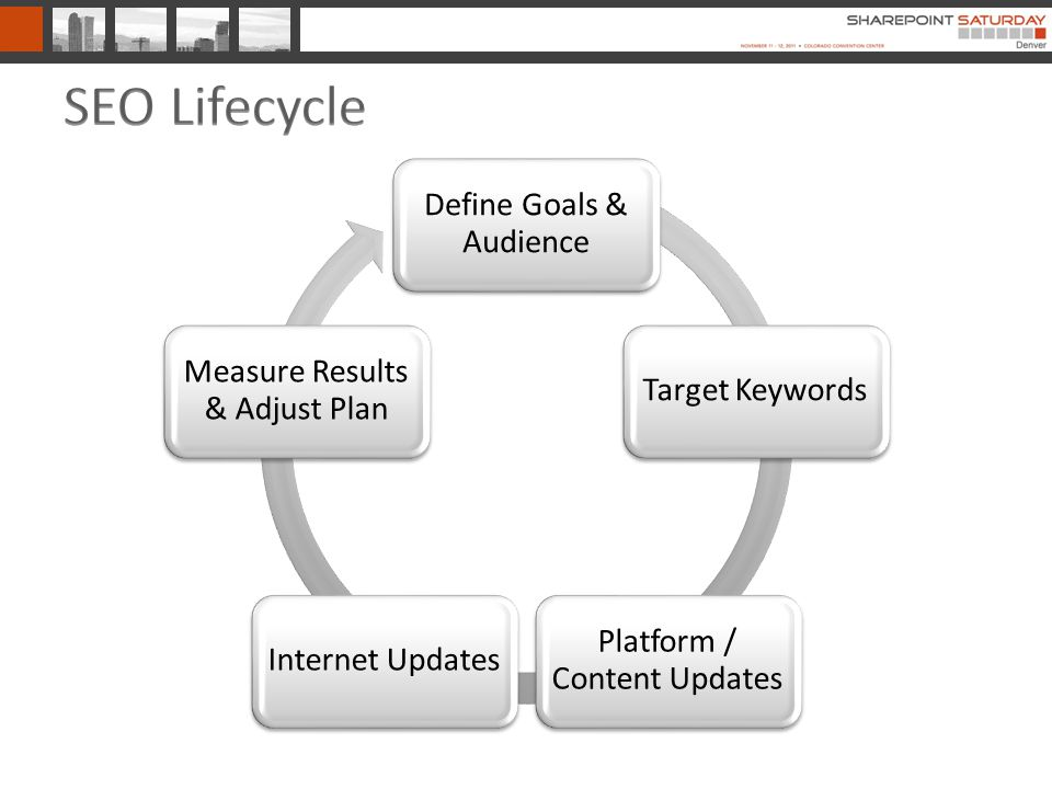 Define Goals & Audience Target Keywords Platform / Content Updates Internet Updates Measure Results & Adjust Plan