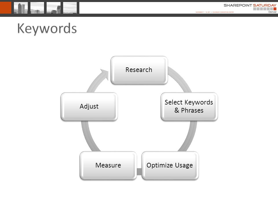 Research Select Keywords & Phrases Optimize UsageMeasureAdjust