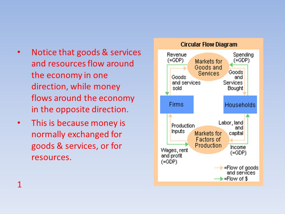 Notice that goods & services and resources flow around the economy in one direction, while money flows around the economy in the opposite direction.