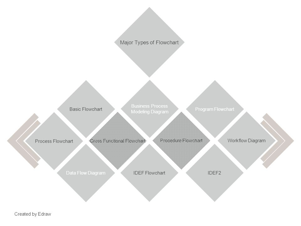 Flowchart Guide Rules And Tips For Creating Flowchart Floachart