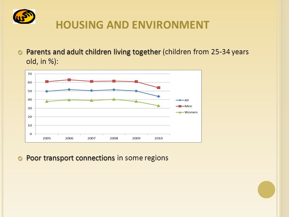 HOUSING AND ENVIRONMENT Parents and adult children living together Parents and adult children living together (children from years old, in %): Poor transport connections Poor transport connections in some regions