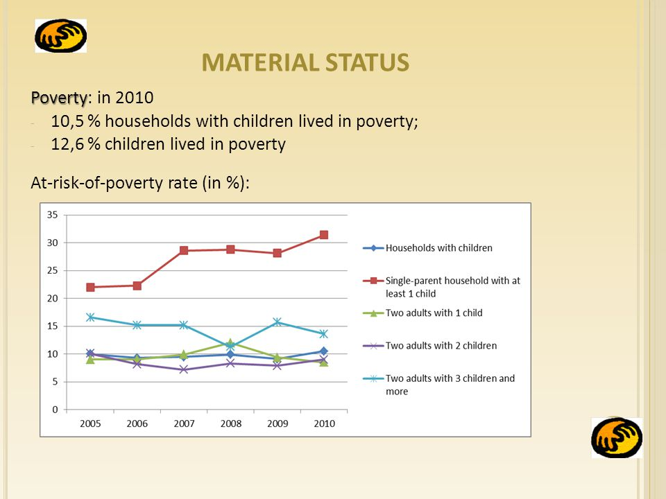 MATERIAL STATUS Poverty Poverty: in ,5 % households with children lived in poverty; - 12,6 % children lived in poverty At-risk-of-poverty rate (in %):