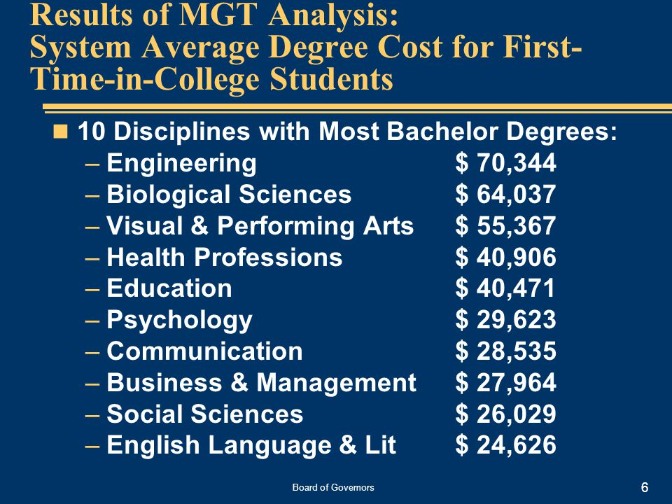 Board of Governors 6 Results of MGT Analysis: System Average Degree Cost for First- Time-in-College Students 10 Disciplines with Most Bachelor Degrees: –Engineering$ 70,344 –Biological Sciences$ 64,037 –Visual & Performing Arts$ 55,367 –Health Professions$ 40,906 –Education$ 40,471 –Psychology$ 29,623 –Communication$ 28,535 –Business & Management$ 27,964 –Social Sciences$ 26,029 –English Language & Lit$ 24,626