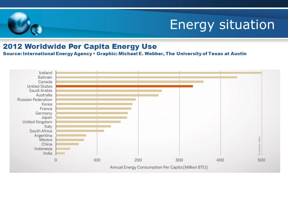 Energy situation 2012 Worldwide Per Capita Energy Use Source: International Energy Agency Graphic: Michael E.