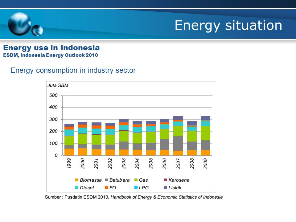 Energy use in Indonesia ESDM, Indonesia Energy Outlook 2010 Energy consumption in industry sector