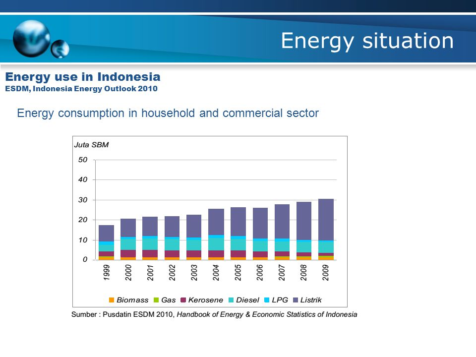 Energy situation Energy use in Indonesia ESDM, Indonesia Energy Outlook 2010 Energy consumption in household and commercial sector