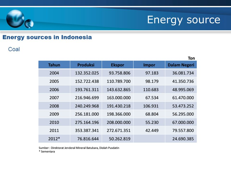 Energy source Energy sources in Indonesia Coal