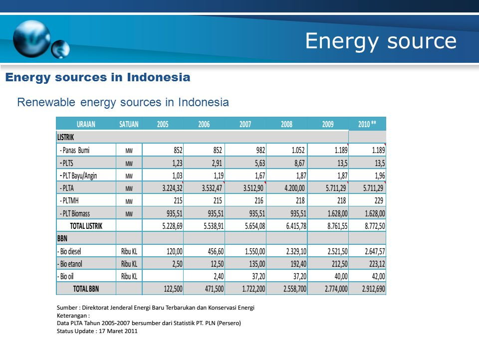 Energy source Energy sources in Indonesia Renewable energy sources in Indonesia