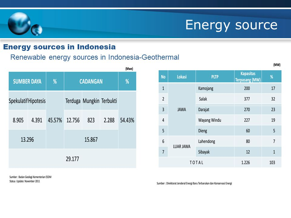 Energy source Energy sources in Indonesia Renewable energy sources in Indonesia-Geothermal
