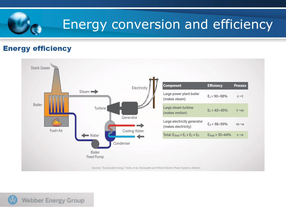 Energy conversion and efficiency Energy efficiency