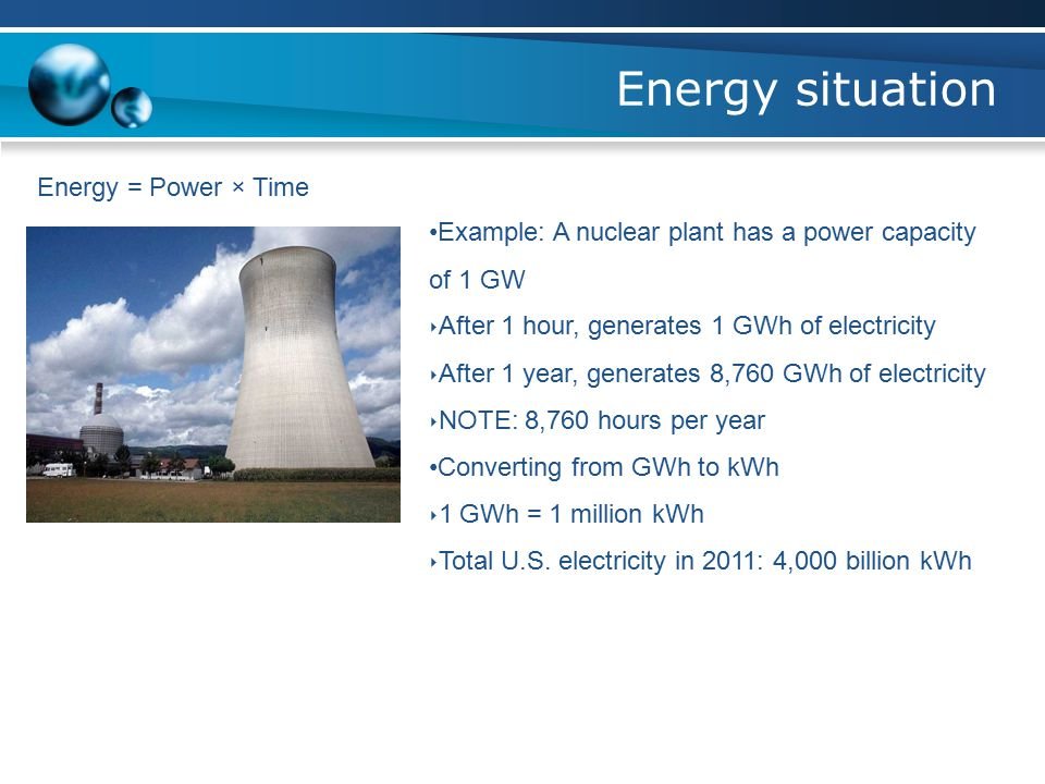 Energy situation Energy = Power × Time Example: A nuclear plant has a power capacity of 1 GW ‣ After 1 hour, generates 1 GWh of electricity ‣ After 1 year, generates 8,760 GWh of electricity ‣ NOTE: 8,760 hours per year Converting from GWh to kWh ‣ 1 GWh = 1 million kWh ‣ Total U.S.