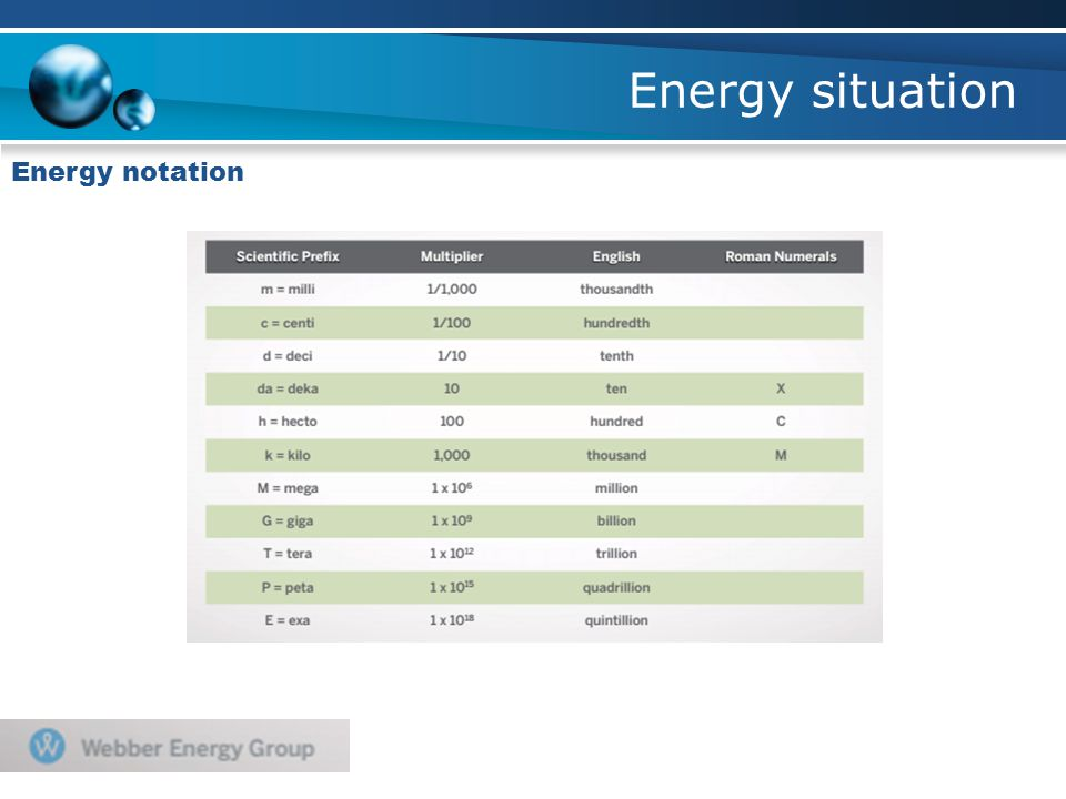 Energy situation Energy notation