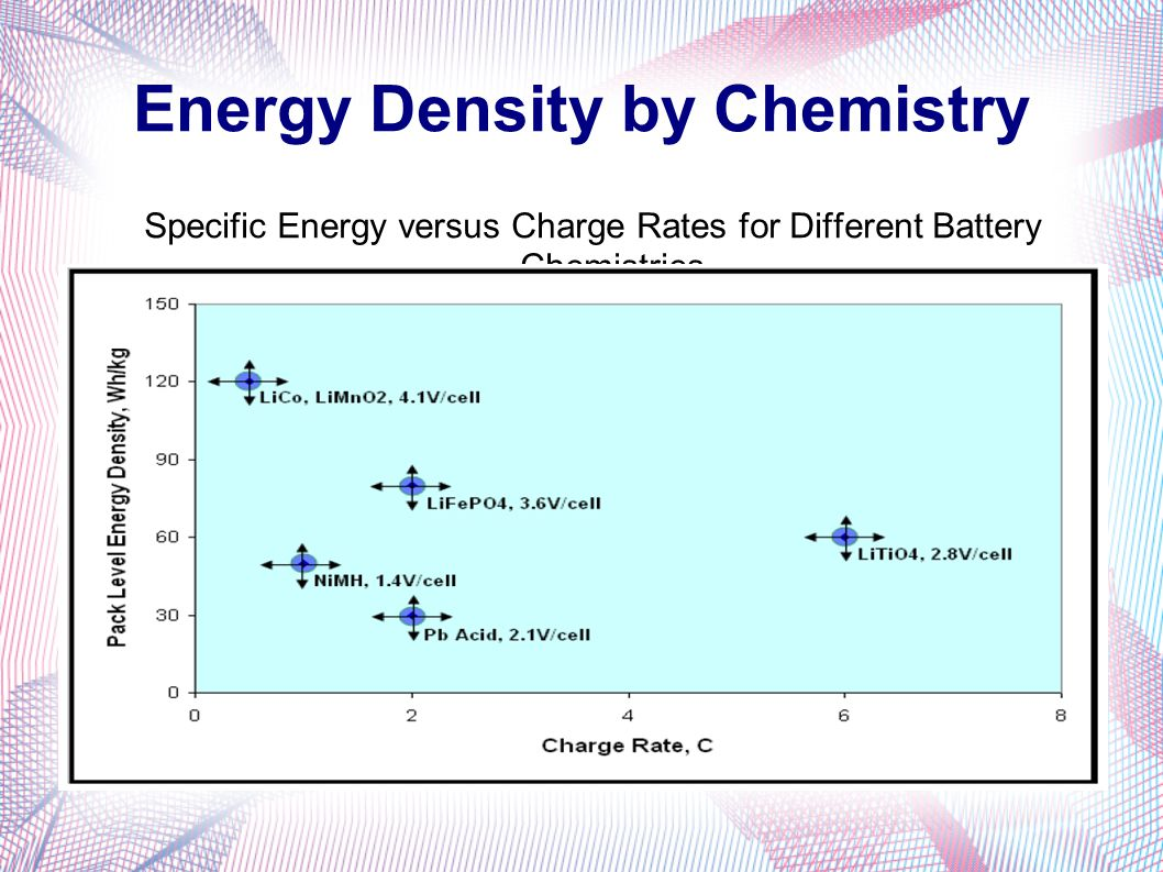 Energy Density by Chemistry Specific Energy versus Charge Rates for Different Battery Chemistries