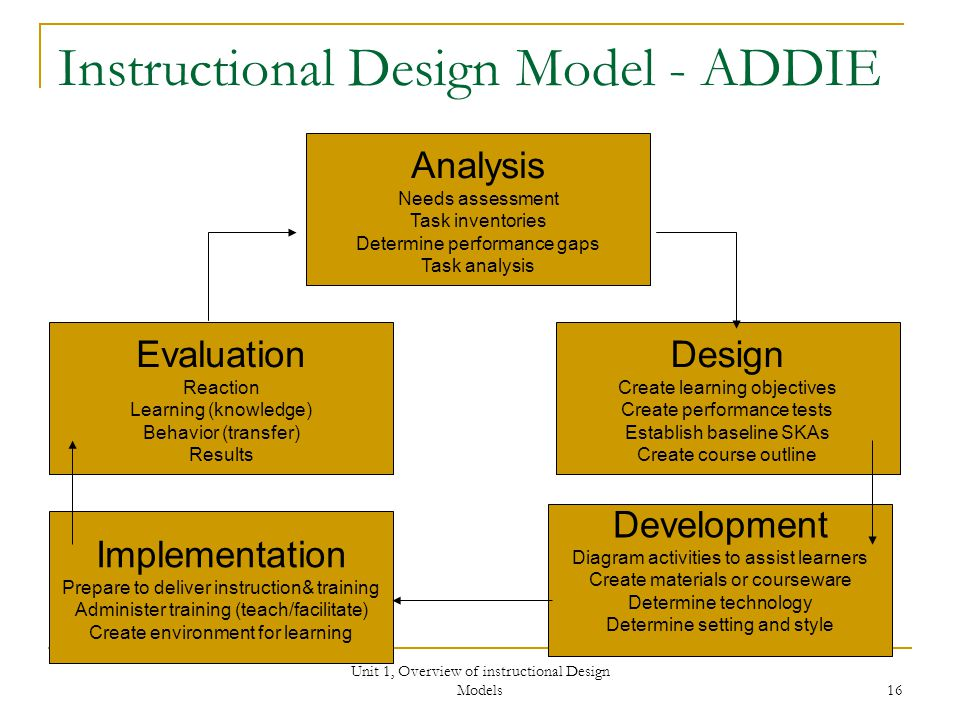 Unit 1, Overview of instructional Design Models 16 Instructional Design Model - ADDIE Design Create learning objectives Create performance tests Establish baseline SKAs Create course outline Analysis Needs assessment Task inventories Determine performance gaps Task analysis Development Diagram activities to assist learners Create materials or courseware Determine technology Determine setting and style Implementation Prepare to deliver instruction& training Administer training (teach/facilitate) Create environment for learning Evaluation Reaction Learning (knowledge) Behavior (transfer) Results