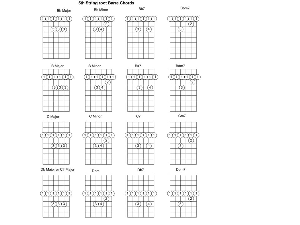 6th String Root Barre Chords The E Form Moveable Chord Ppt