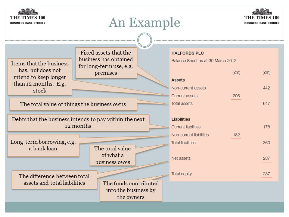 An Example Fixed assets that the business has obtained for long-term use, e.g.