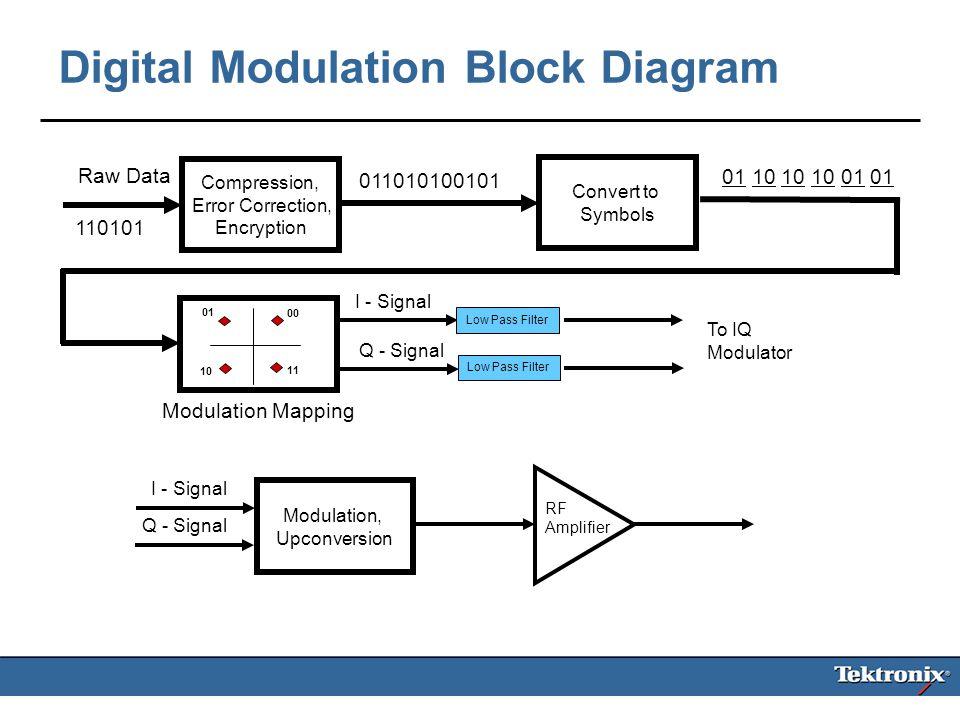 1 wca102 fundamentals of digital modulation digital modulation Advantages of Quadrature Amplitude Modulation 14 digital modulation block diagram