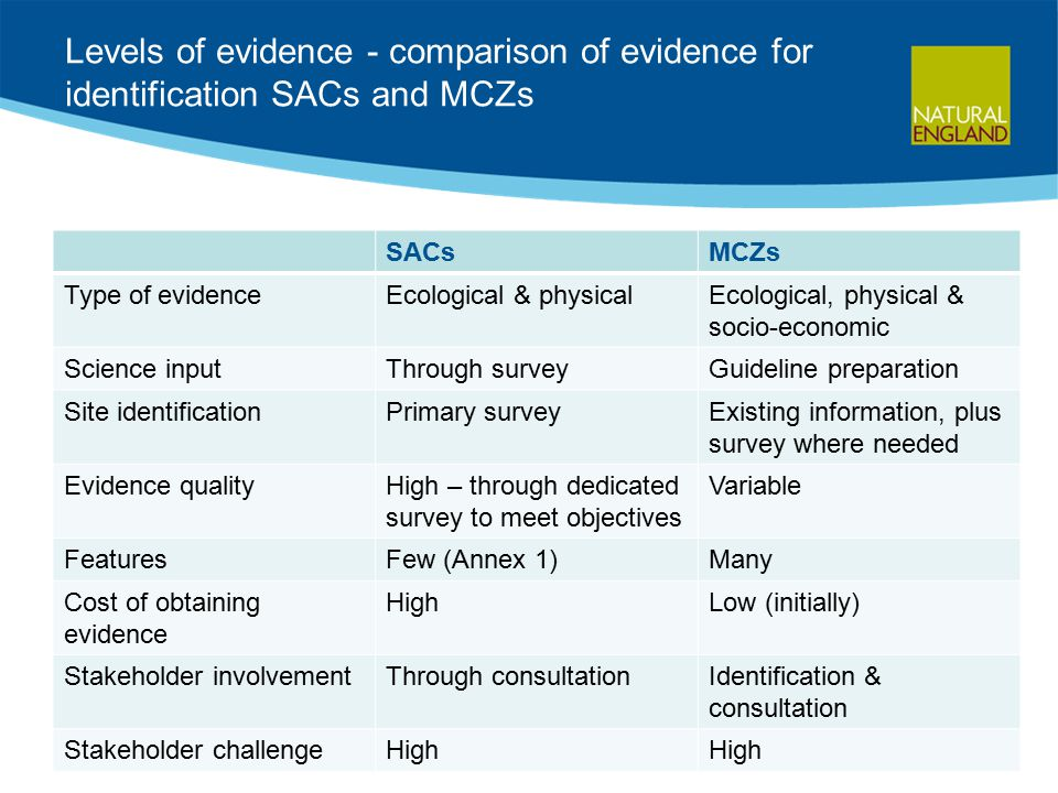 Levels of evidence - comparison of evidence for identification SACs and MCZs SACsMCZs Type of evidenceEcological & physicalEcological, physical & socio-economic Science inputThrough surveyGuideline preparation Site identificationPrimary surveyExisting information, plus survey where needed Evidence qualityHigh – through dedicated survey to meet objectives Variable FeaturesFew (Annex 1)Many Cost of obtaining evidence HighLow (initially) Stakeholder involvementThrough consultationIdentification & consultation Stakeholder challengeHigh