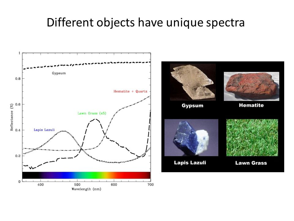 Different objects have unique spectra
