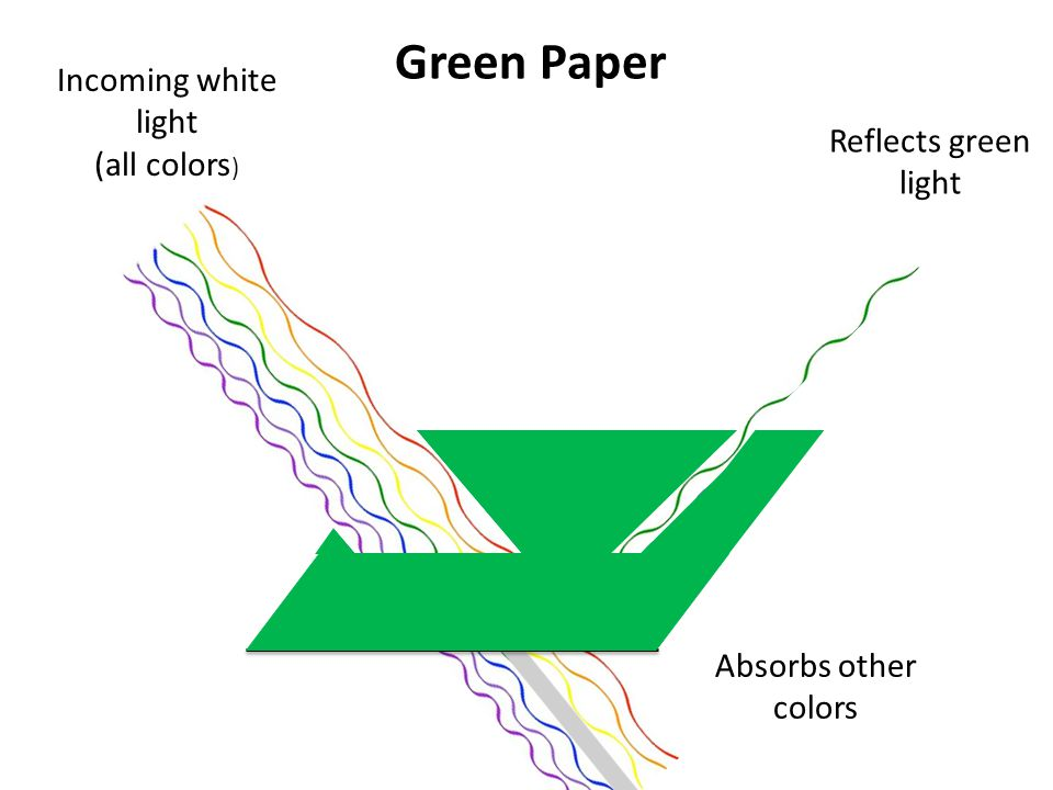 Green Paper Reflects green light Incoming white light (all colors ) Absorbs other colors