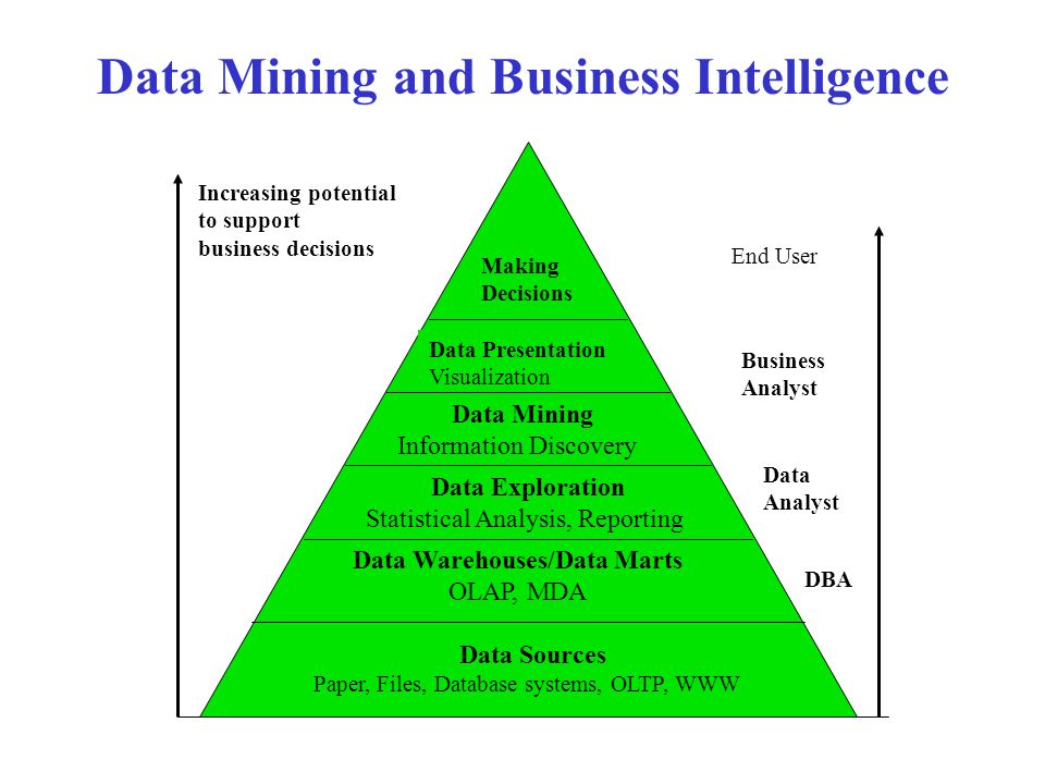 Data Mining and Business Intelligence Increasing potential to support business decisions Data Sources Paper, Files, Database systems, OLTP, WWW Data Warehouses/Data Marts OLAP, MDA Data Exploration Statistical Analysis, Reporting Data Mining Information Discovery Data Presentation Visualization Making Decisions End User DBA Business Analyst Data Analyst