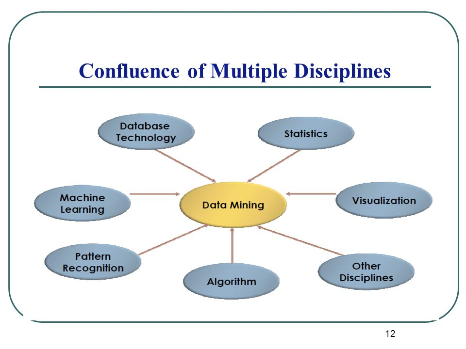 12 Confluence of Multiple Disciplines