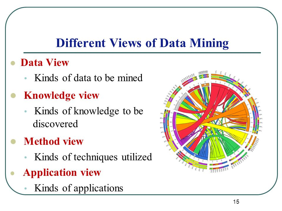 15 Different Views of Data Mining Data View Kinds of data to be mined Knowledge view Kinds of knowledge to be discovered Method view Kinds of techniques utilized Application view Kinds of applications