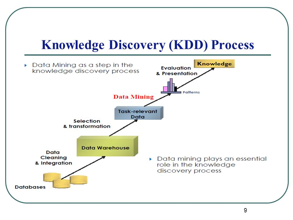 9 Knowledge Discovery (KDD) Process