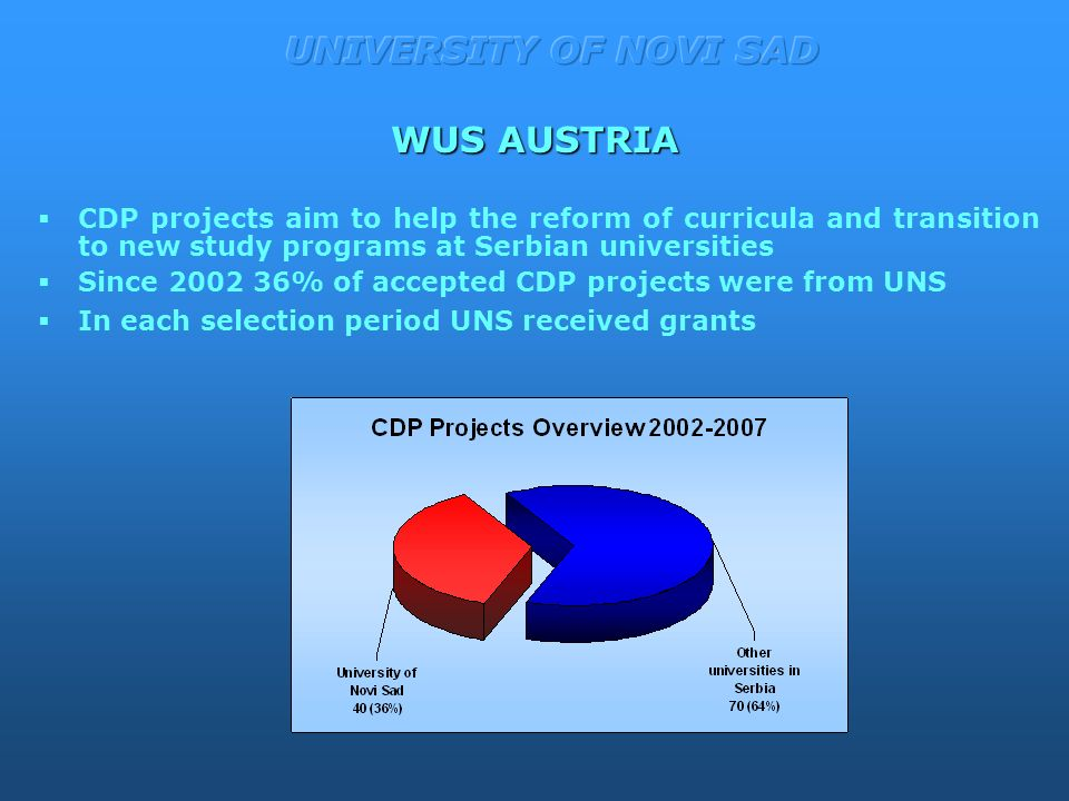 WUS AUSTRIA  CDP projects aim to help the reform of curricula and transition to new study programs at Serbian universities  Since % of accepted CDP projects were from UNS  In each selection period UNS received grants