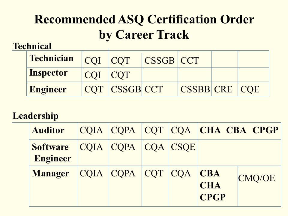 Recertification Process Joan Richter ASQ Baltimore (Section 502 ...