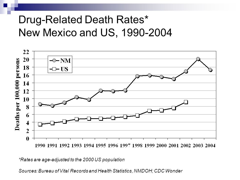 Drug-Related Death Rates* New Mexico and US, *Rates are age-adjusted to the 2000 US population Sources: Bureau of Vital Records and Health Statistics, NMDOH; CDC Wonder