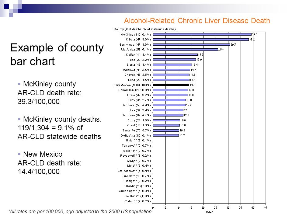 Example of county bar chart Alcohol-Related Chronic Liver Disease Death  McKinley county AR-CLD death rate: 39.3/100,000  McKinley county deaths: 119/1,304 = 9.1% of AR-CLD statewide deaths  New Mexico AR-CLD death rate: 14.4/100,000 *All rates are per 100,000, age-adjusted to the 2000 US population