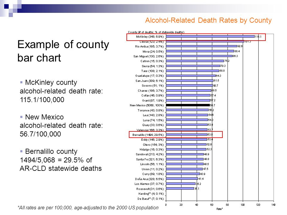 Example of county bar chart Alcohol-Related Death Rates by County  McKinley county alcohol-related death rate: 115.1/100,000  New Mexico alcohol-related death rate: 56.7/100,000  Bernalillo county 1494/5,068 = 29.5% of AR-CLD statewide deaths *All rates are per 100,000, age-adjusted to the 2000 US population