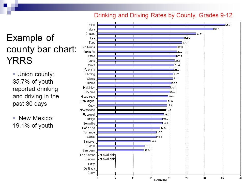 Drinking and Driving Rates by County, Grades 9-12 Example of county bar chart: YRRS  Union county: 35.7% of youth reported drinking and driving in the past 30 days  New Mexico: 19.1% of youth