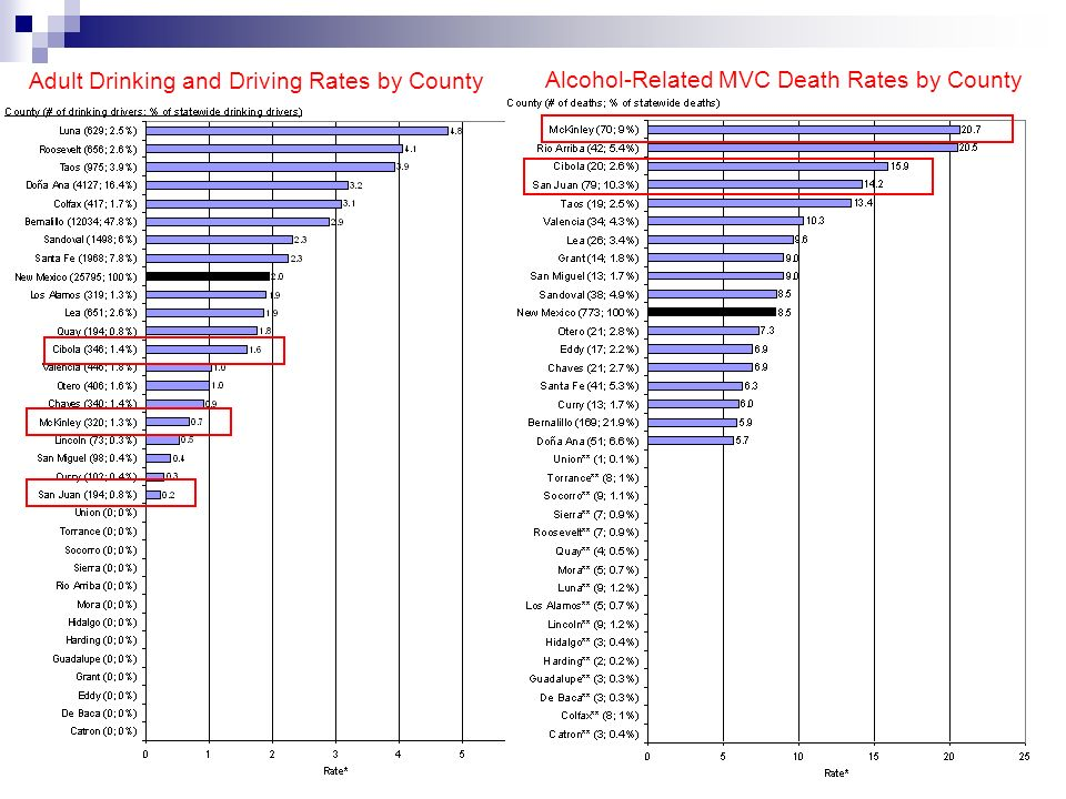 Adult Drinking and Driving Rates by County Alcohol-Related MVC Death Rates by County