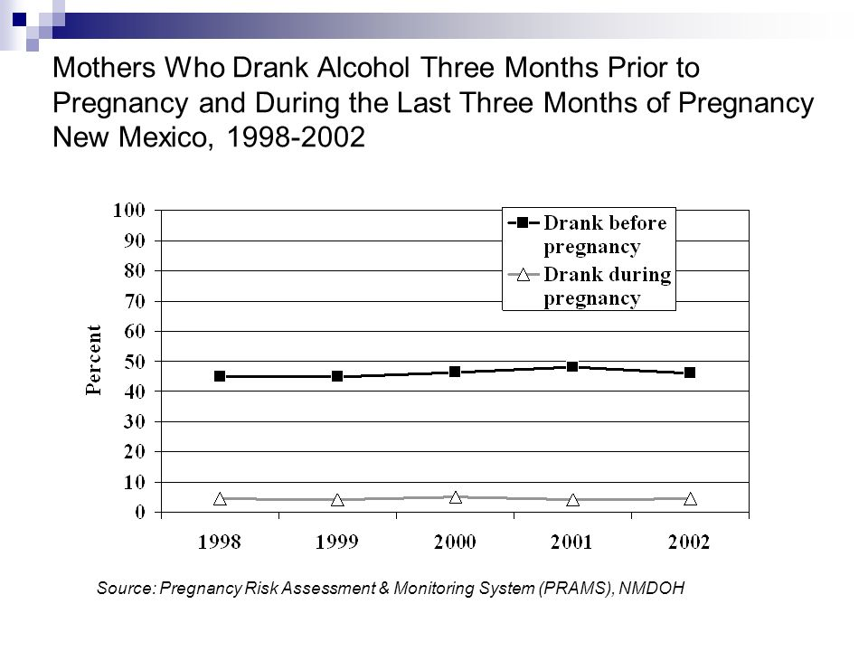 Mothers Who Drank Alcohol Three Months Prior to Pregnancy and During the Last Three Months of Pregnancy New Mexico, Source: Pregnancy Risk Assessment & Monitoring System (PRAMS), NMDOH
