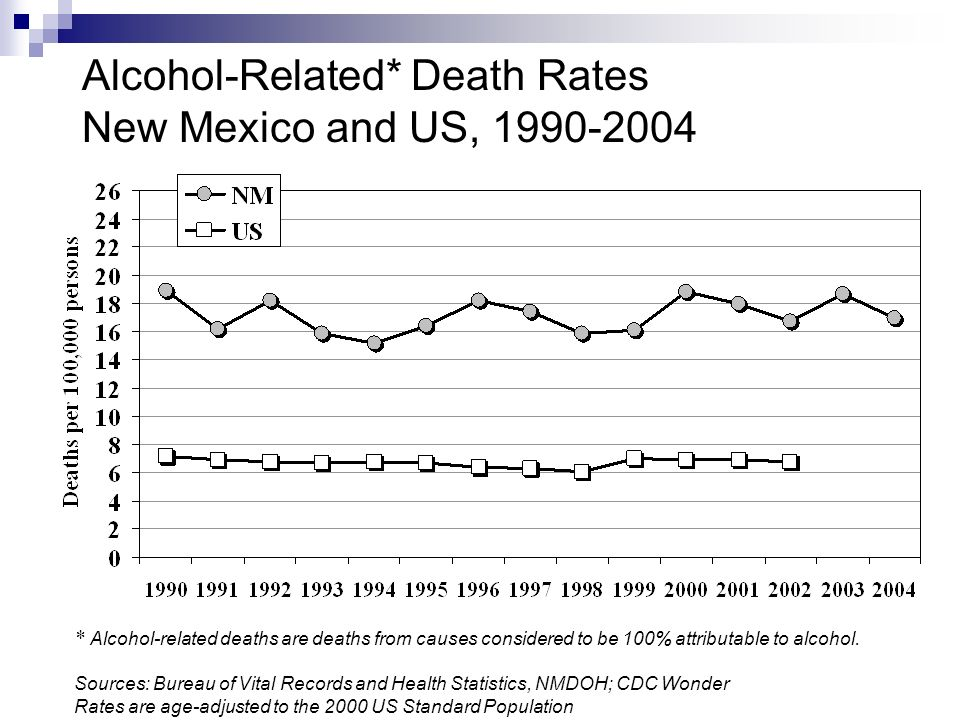 * Alcohol-related deaths are deaths from causes considered to be 100% attributable to alcohol.