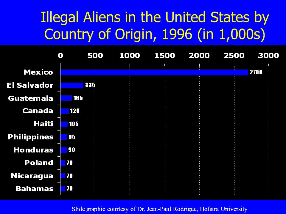Illegal Aliens in the United States by Country of Origin, 1996 (in 1,000s) Slide graphic courtesy of Dr.
