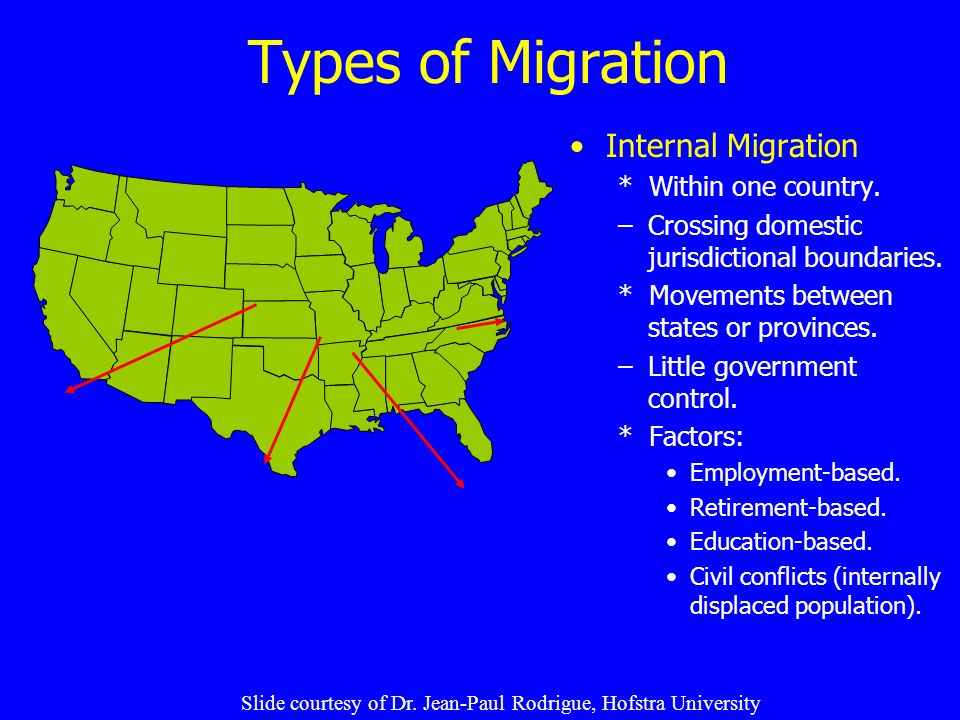 Types of Migration Internal Migration * Within one country.