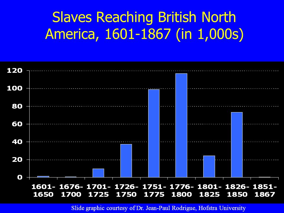 Slaves Reaching British North America, (in 1,000s) Slide graphic courtesy of Dr.