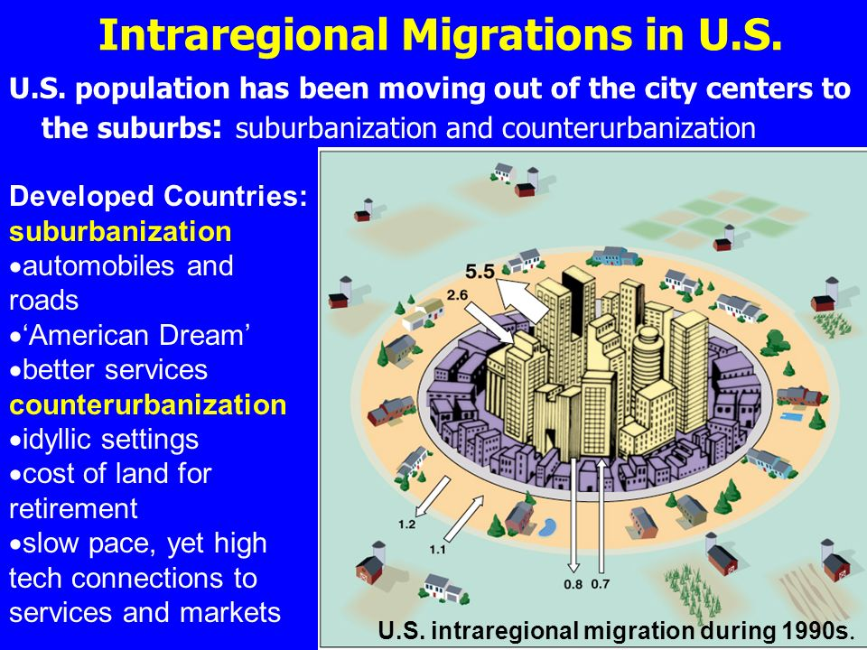 Intraregional Migrations in U.S. U.S.