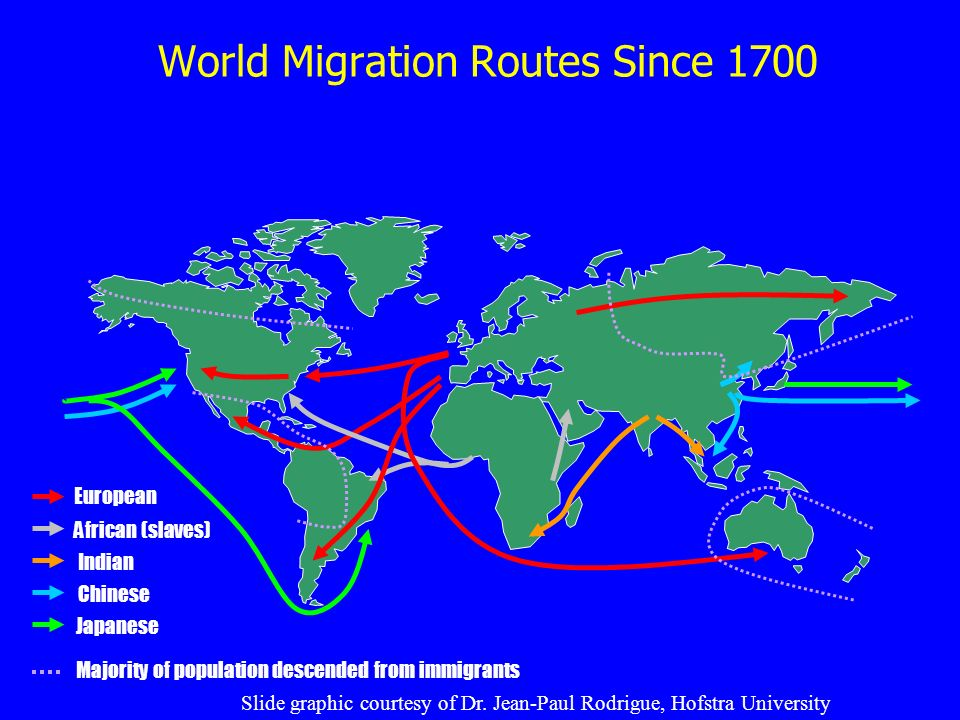 World Migration Routes Since 1700 European African (slaves) Indian Chinese Japanese Majority of population descended from immigrants Slide graphic courtesy of Dr.