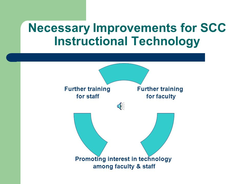 Overview of SCC's Current Education Technology Profile SCC currently has the means to assist instructors in using technology with Internet programs Reference material Word processing and database use Full streaming video