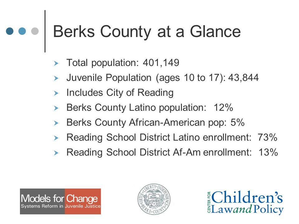Berks County Bench Warrants