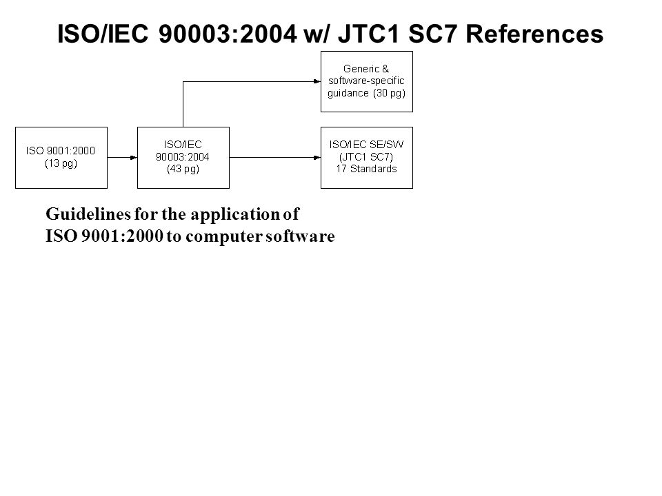 ISO/IEC 90003:2004 w/ JTC1 SC7 References Guidelines for the application of ISO 9001:2000 to computer software