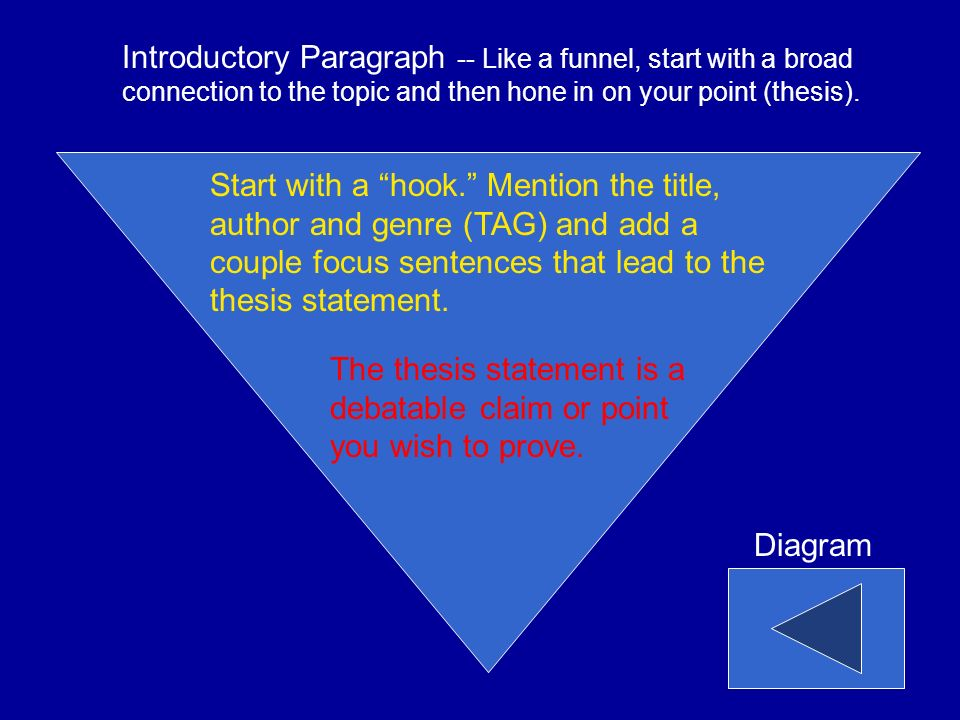 Start with a hook. Mention the title, author and genre (TAG) and add a couple focus sentences that lead to the thesis statement.